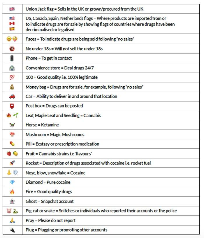 drug emoji index